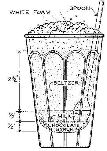 http://www.jamescampbelltaylor.com/wp-content/uploads/2010/08/eggcream-diagram2.jpg
